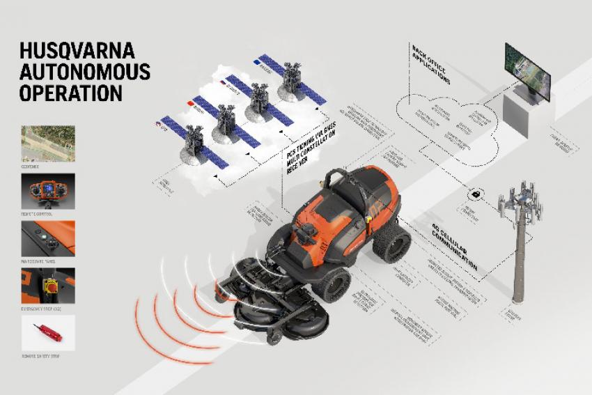 HUSQVARNA AUTONOMOUS OPERATION : La nouvelle technologie par satellite EPOS permettra dès 2021 l'amélioration de la tonte automatisée des espaces verts et la sécurité des paysagistes sur le lieu de travail