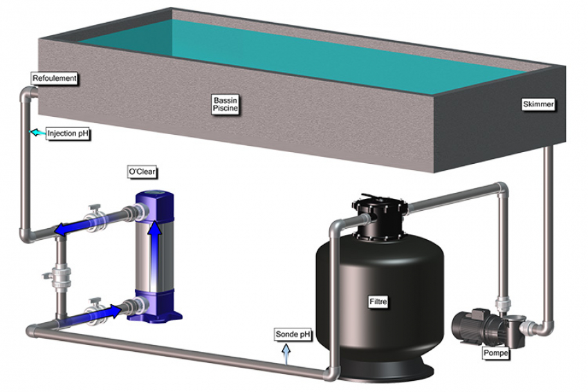 BIO-UV GROUP : O'Clear, l'innovation BIO-UV Made in France qui combine le meilleur des technologies UV-C et électrolyse pour une eau de piscine désinfectée, parfaitement pure et saine